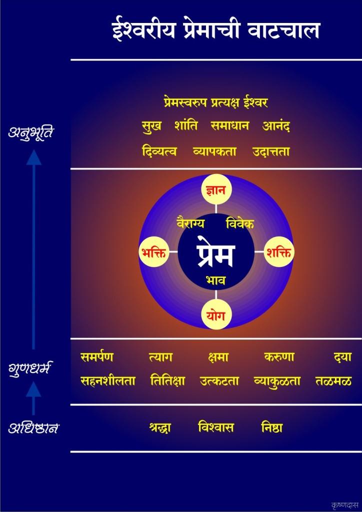 Ishwariya Prem